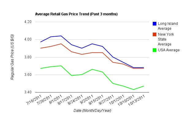 Average Gas Prices Trend Past 3 Months
